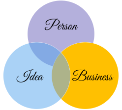 Person, Idea, Business